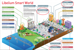 Internet of Things – it's a small world after all